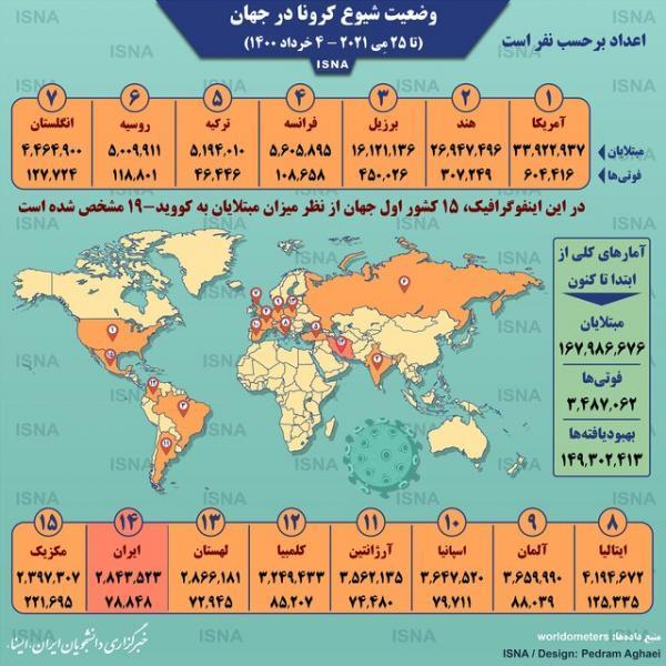 آمار کرونا در جهان تا 4 خرداد (اینفوگرافیک)